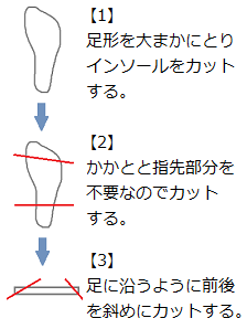 howtoinsole.png